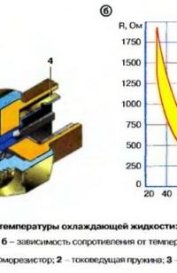 Диагностика температурных датчиков